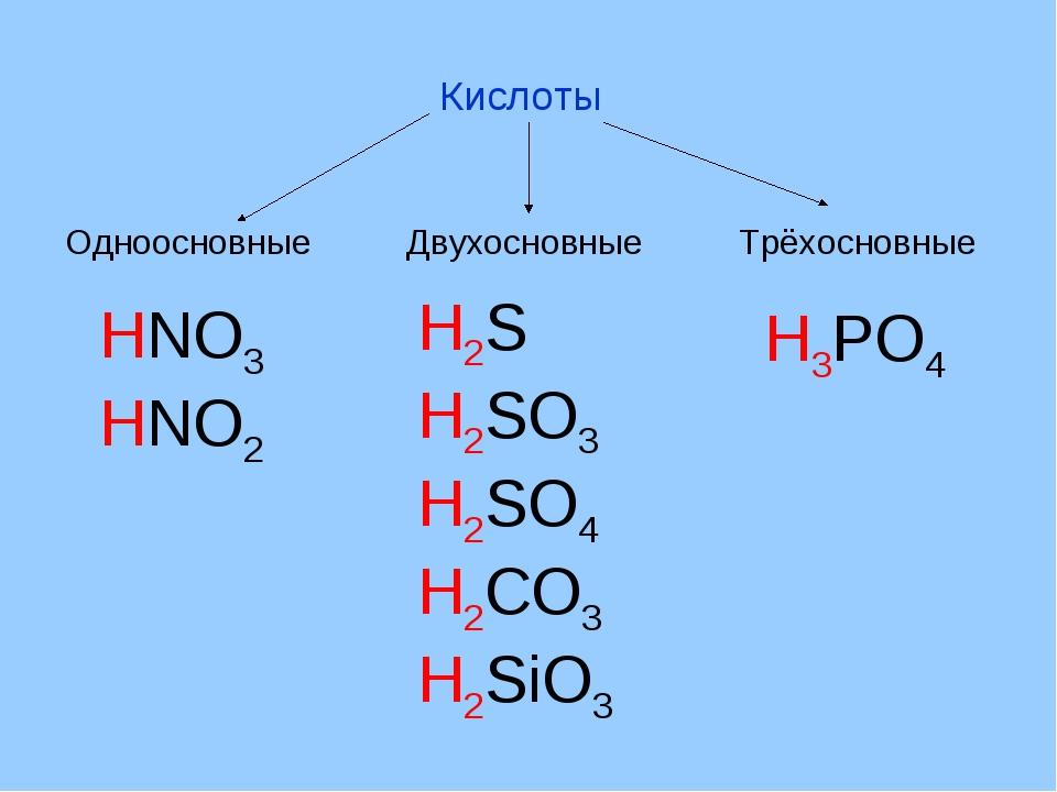 Кислоты Одноосновные Двухосновные Трёхосновные HNO3 HNO2 H2S H2SO3 H2SO4 H2CO...