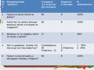 № п/п Формулировка вопроса Учащиеся 5-х классов (56 человек) Педагоги 8 челов