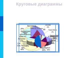 Круговые диаграммы Круговые диаграммы используются для отображения величин (р