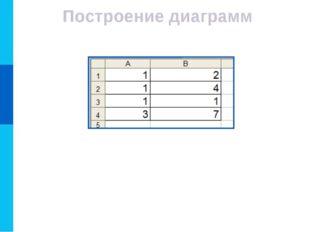 Построение диаграмм После вычислений по формулам в ячейках таблицы будут след