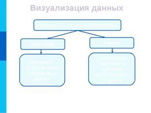 Визуализация данных Графическое представление данных Диаграмма График Наглядн