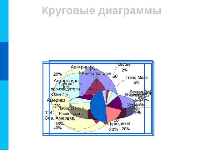 Круговые диаграммы Круговые диаграммы используются для отображения величин (р...