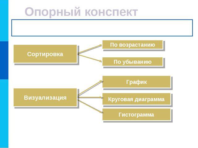 Круговая диаграмма График Гистограмма Опорный конспект Сортировка По убыванию...