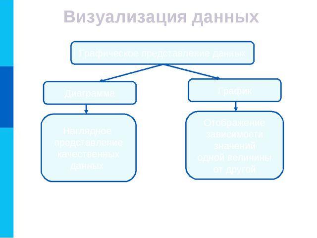Визуализация данных Графическое представление данных Диаграмма График Наглядн...