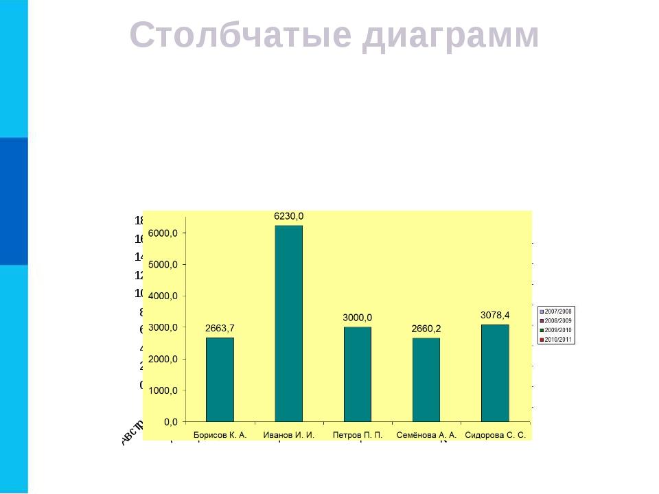 Столбчатые диаграмм Гистограммы (столбчатые диаграммы) используются для сравн...