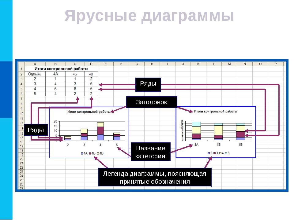 Ярусные диаграммы Ярусные диаграммы (гистограмма с накоплением) дают представ...