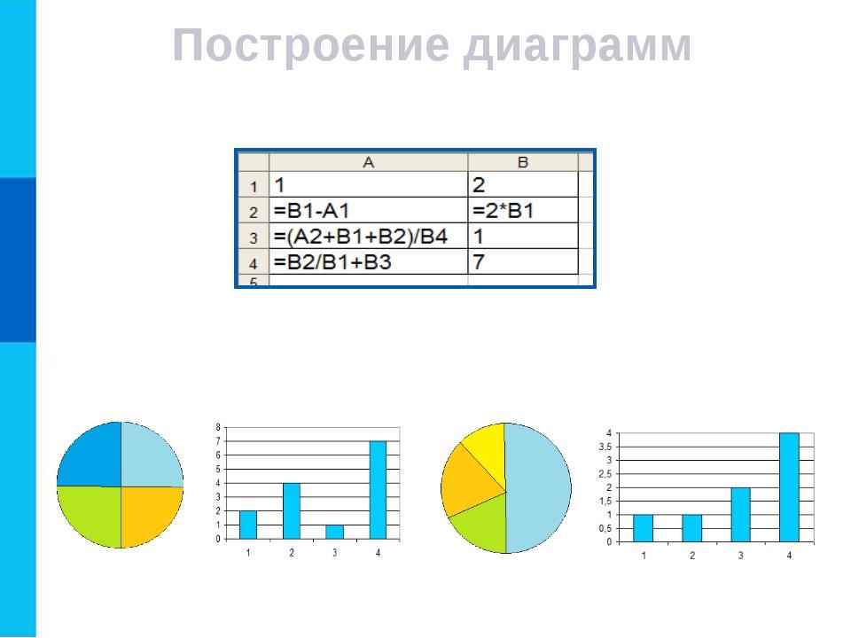 Построение диаграмм Пример 2. Дан фрагмент электронной таблицы в режиме отобр...