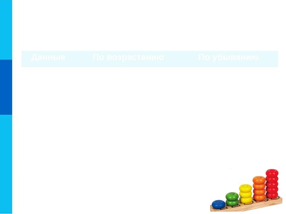 Основные способы выполнения сортировки Результатом сортировки является удобна...