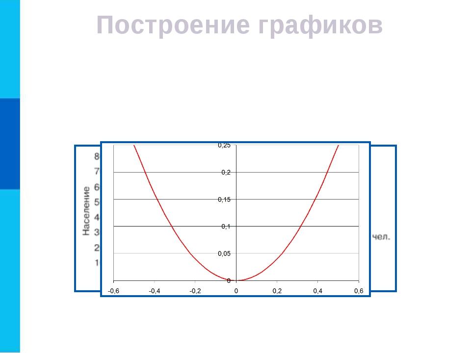 Построение графиков Графики используются для отображения зависимости значений...