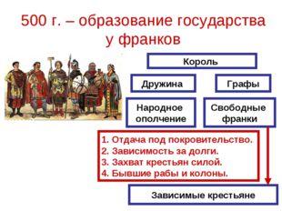 500 г. – образование государства у франков Король Дружина Графы Народное опол