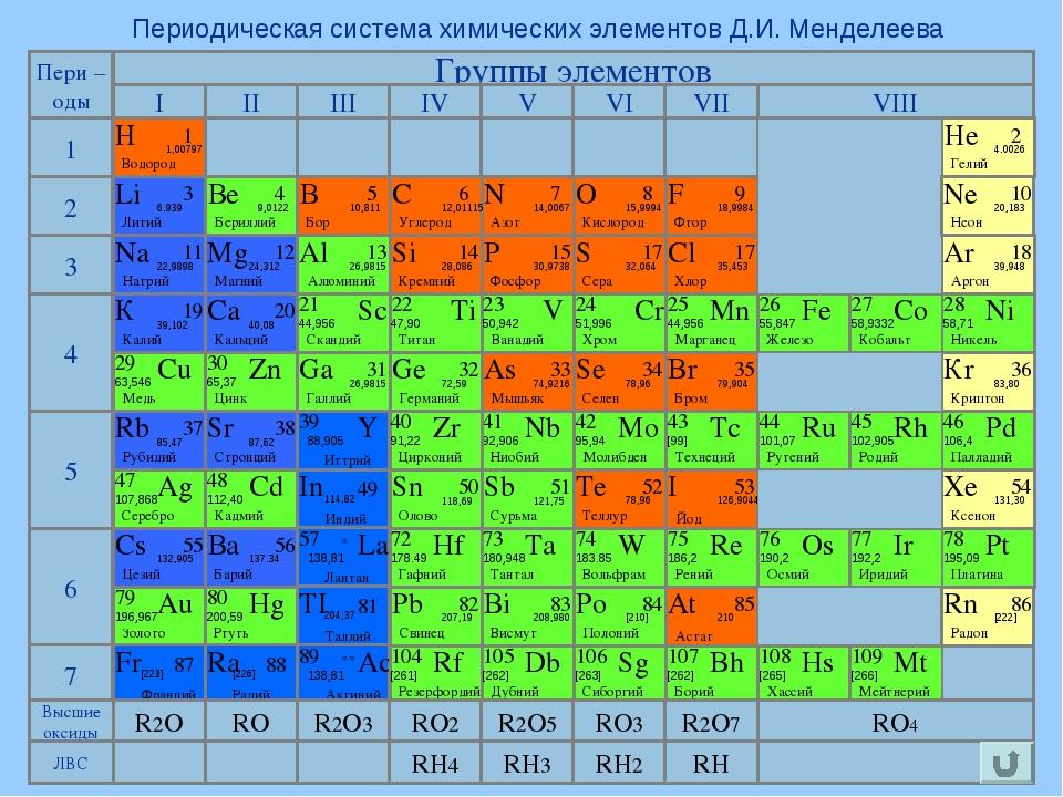 Периодическая система химических элементов Д.И. Менделеева Группы элементов 1...