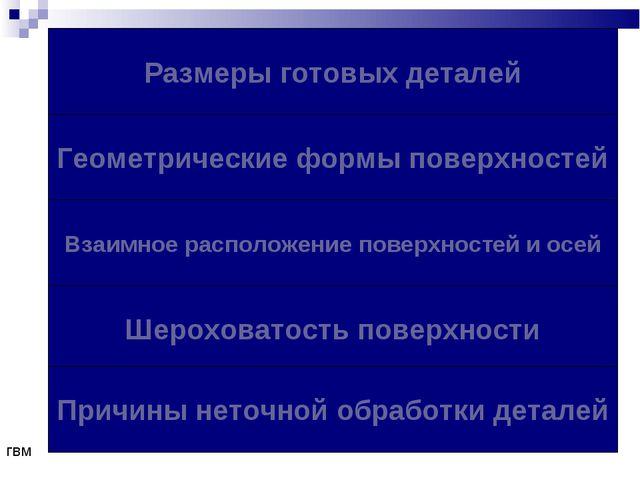 Размеры готовых деталей Геометрические формы поверхностей Взаимное расположен...