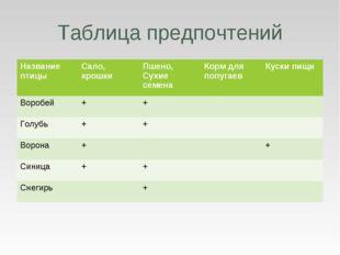Таблица предпочтений Название птицыСало, крошкиПшено, Сухие семенаКорм для