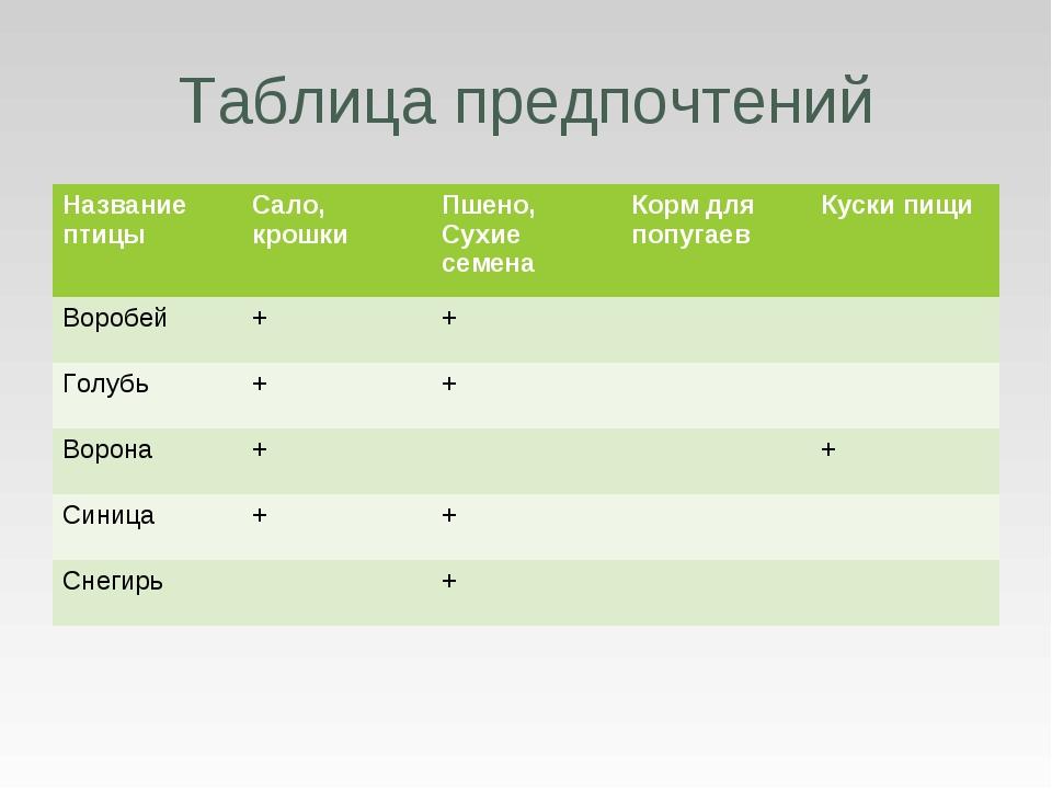 Таблица предпочтений Название птицыСало, крошкиПшено, Сухие семенаКорм для...