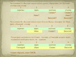 из условия (7) «Василий живет правее врача» определяем, что Василий – охотник