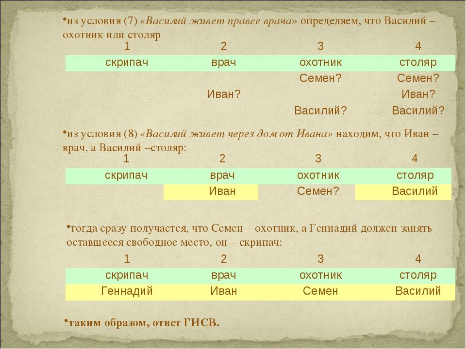 из условия (7) «Василий живет правее врача» определяем, что Василий – охотник...