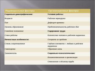 Индивидуальные факторыОрганизационные факторы Социально-демографические:Усл