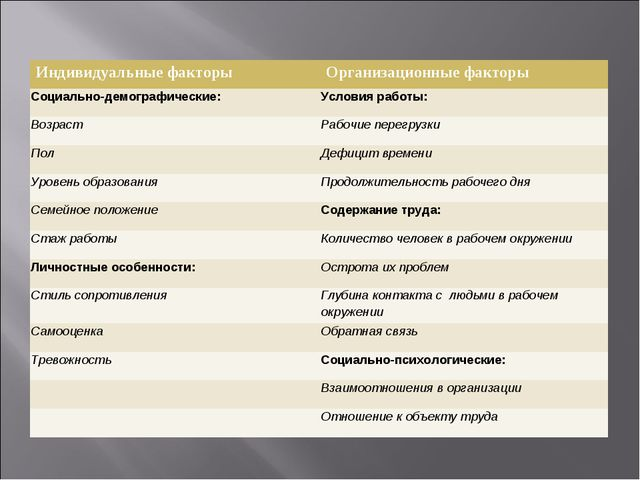 Индивидуальные факторыОрганизационные факторы Социально-демографические:Усл...