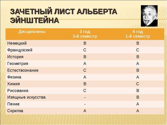 ЗАЧЕТНЫЙ ЛИСТ АЛЬБЕРТА ЭЙНШТЕЙНА Дисциплины3 год 3-й семестр4 год 1-й семес...