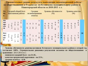 Сравнительные средние результаты выполнения экзаменационной работы по обществ