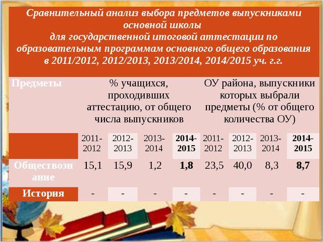 Сравнительный анализ выбора предметов выпускниками основной школы для государ...