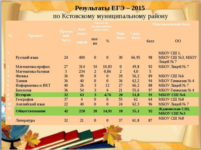 Результаты ЕГЭ – 2015 по Кстовскому муниципальному району № Предмет Проходной...