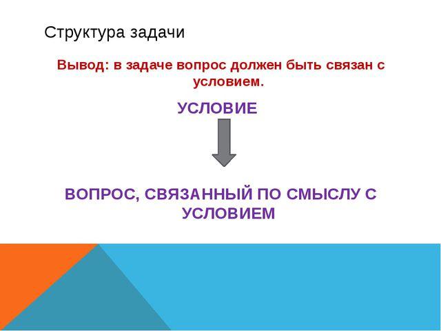 Структура задачи Вывод: в задаче вопрос должен быть связан с условием. УСЛОВИ...