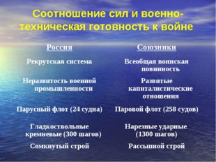 Соотношение сил и военно-техническая готовность к войне РоссияСоюзники Рекру