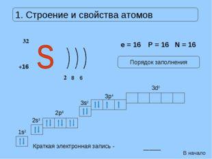 Краткая электронная запись - ______ 1s2 1s2 2s2 2s2 2p6 2p6 3s2 3s2 3p4 3p4 3
