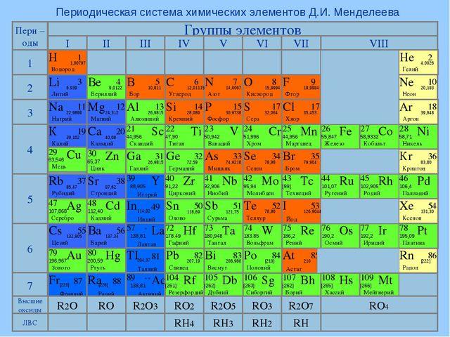 Периодическая система химических элементов Д.И. Менделеева