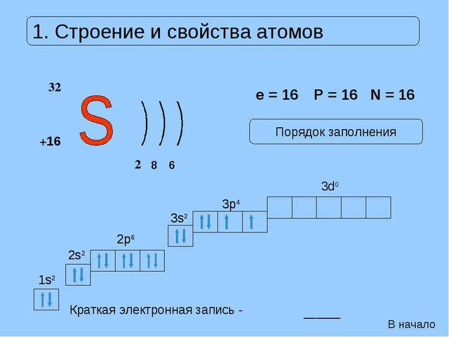 Краткая электронная запись - ______ 1s2 1s2 2s2 2s2 2p6 2p6 3s2 3s2 3p4 3p4 3...