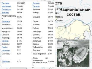 Национальный состав. Русские 2320493 Буряты 80565 Украинцы 53631 Татары 3106