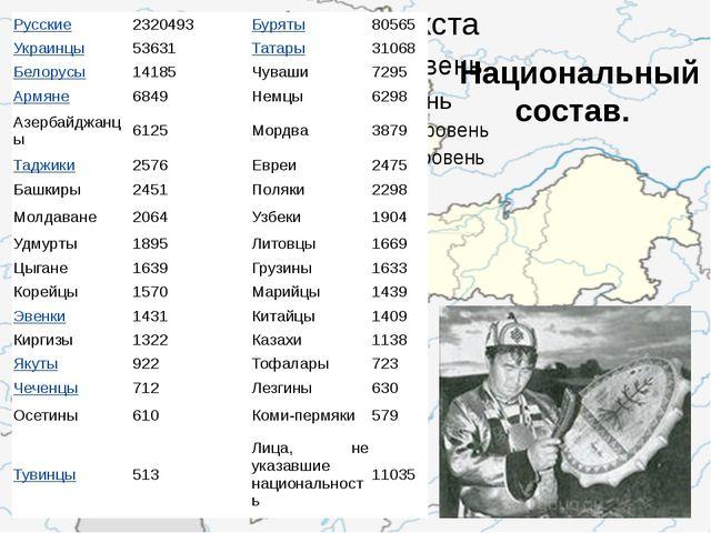 Национальный состав. Русские 2320493 Буряты 80565 Украинцы 53631 Татары 3106...