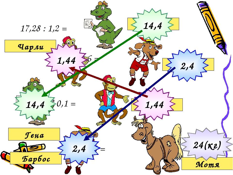 17,28 : 1,2 = : 0,6 = * 0,1 = * 10 = Гена Чарли Барбос Гена Чарли Барбос Мот...