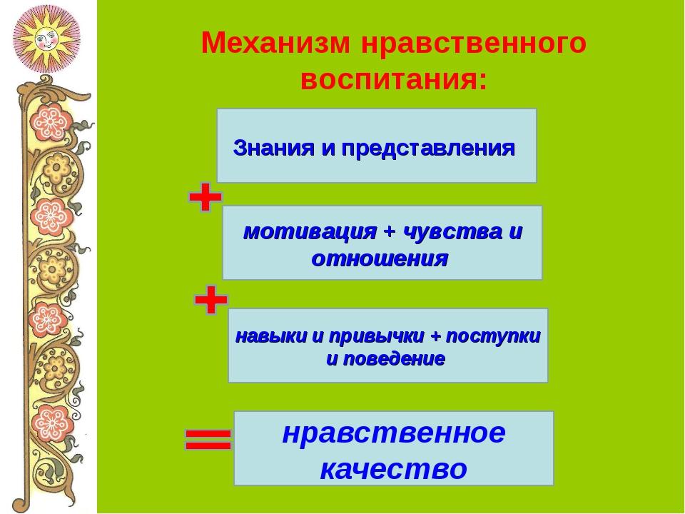 Механизм нравственного воспитания: Знания и представления мотивация + чувства...