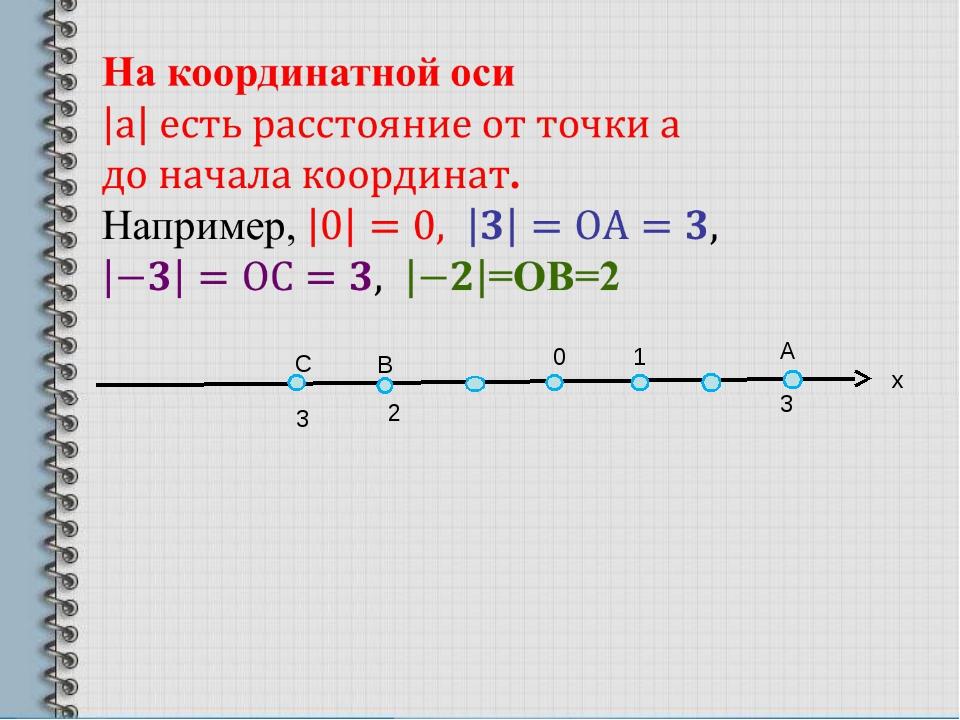 х В 0 С 1 А 3 2 3