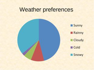 Weather preferences