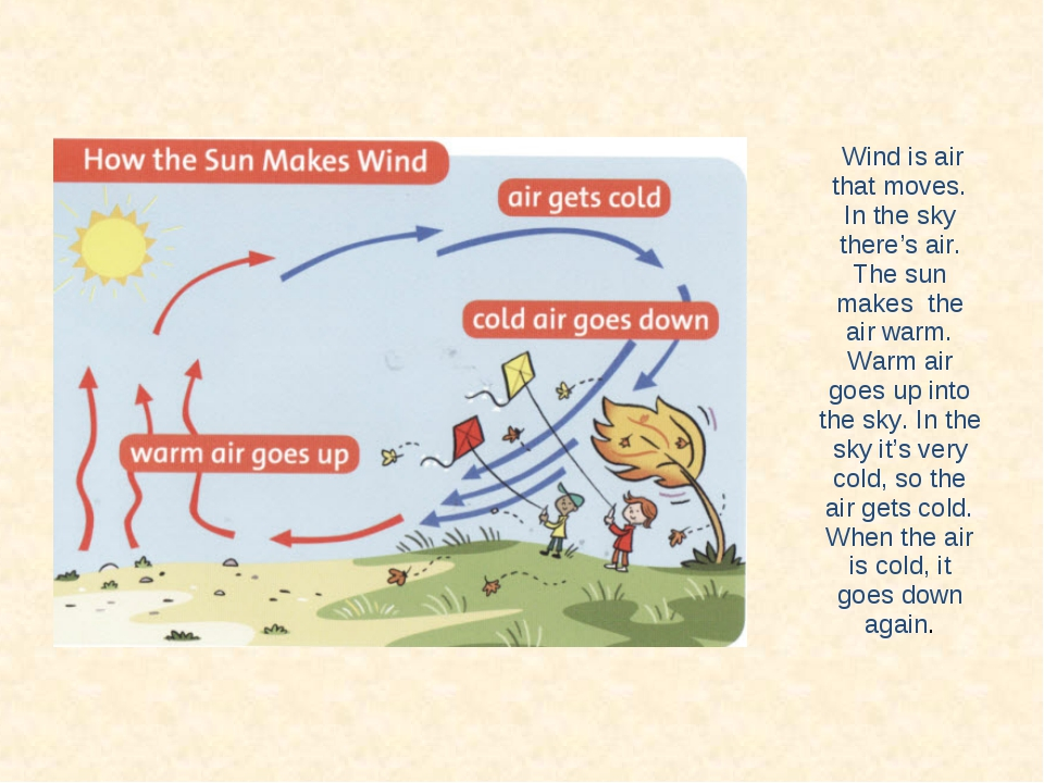 Wind is air that moves. In the sky there's air. The sun makes the air warm....