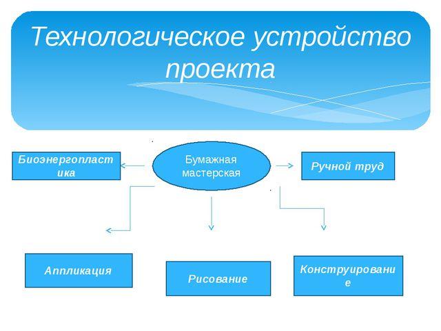 Технологическое устройство проекта Бумажная мастерская Биоэнергопластика Ручн...