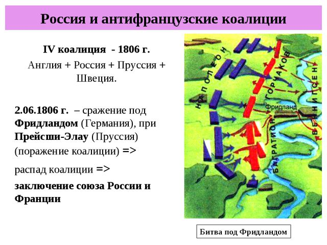 Россия и антифранцузские коалиции IV коалиция - 1806 г. Англия + Россия + Пру...