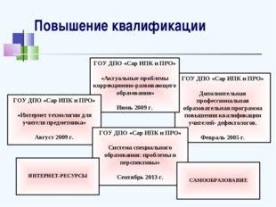 Повышение квалификации ГОУ ДПО «Сар ИПК и ПРО» Дополнительная профессиональна