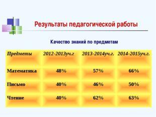 Результаты педагогической работы Качество знаний по предметам Предметы2012-2