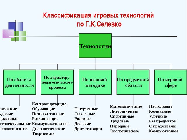 Классификация игровых технологий по Г.К.Селевко