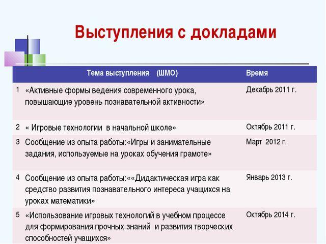 Выступления с докладами Тема выступления (ШМО)Время 1«Активные формы веден...