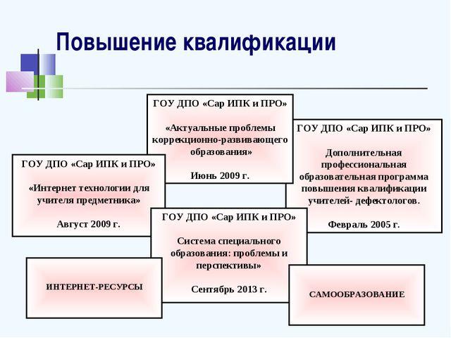 Повышение квалификации ГОУ ДПО «Сар ИПК и ПРО» Дополнительная профессиональна...