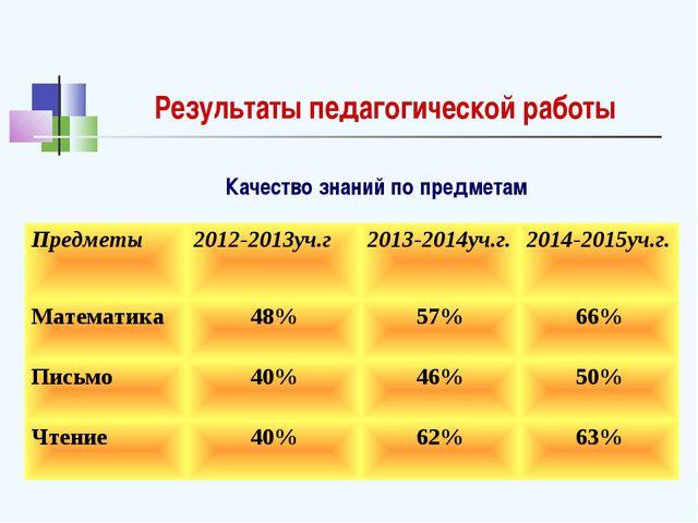 Результаты педагогической работы Качество знаний по предметам Предметы2012-2...