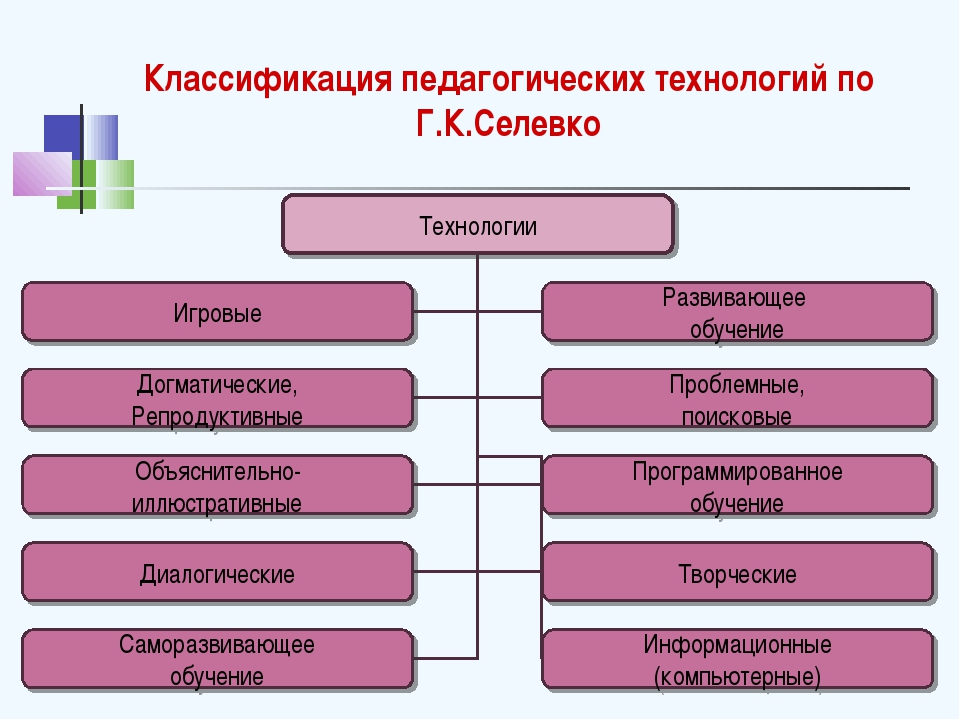 Классификация педагогических технологий по Г.К.Селевко