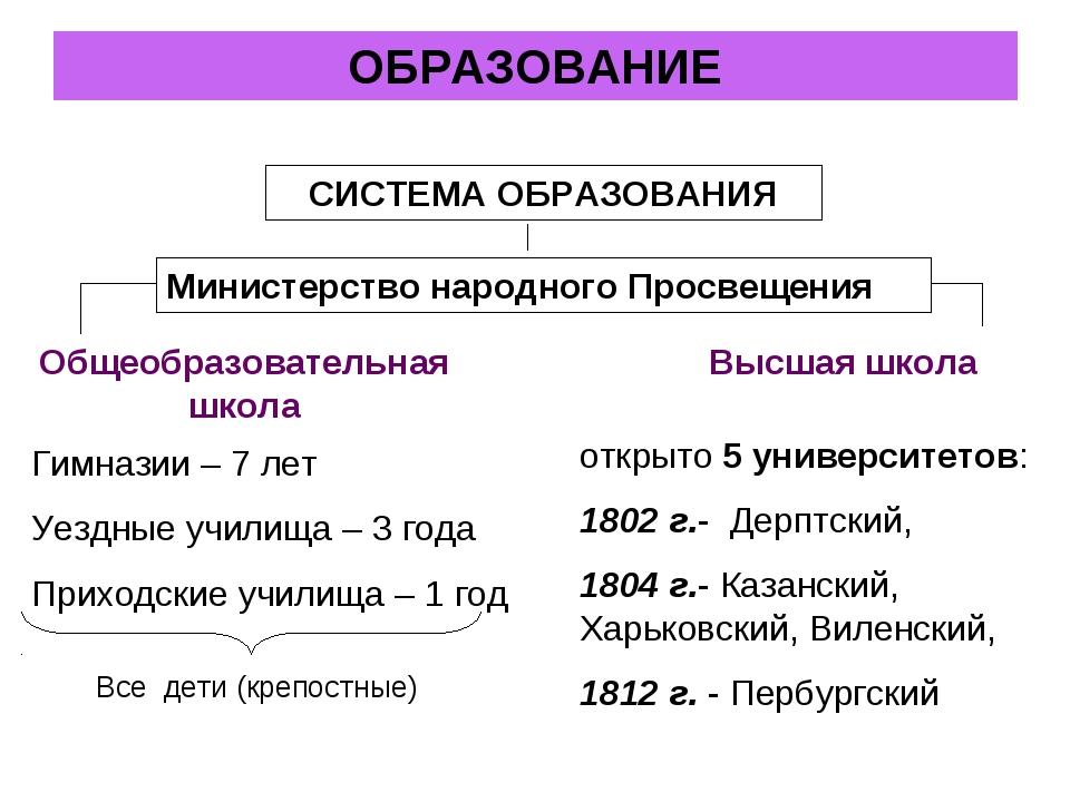СИСТЕМА ОБРАЗОВАНИЯ Общеобразовательная школа Высшая школа открыто 5 универси...