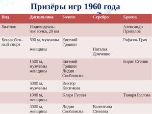 Призёры игр 1960 года Вид Дисциплина Золото Серебро Бронза Биатлон Индивидуал