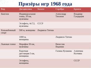 Призёры игр 1968 года Вид Дисциплина Золото Серебро Бронза Биатлон Индивидуал